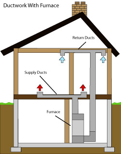 diagram of how air ductwork operates within a Wayne home